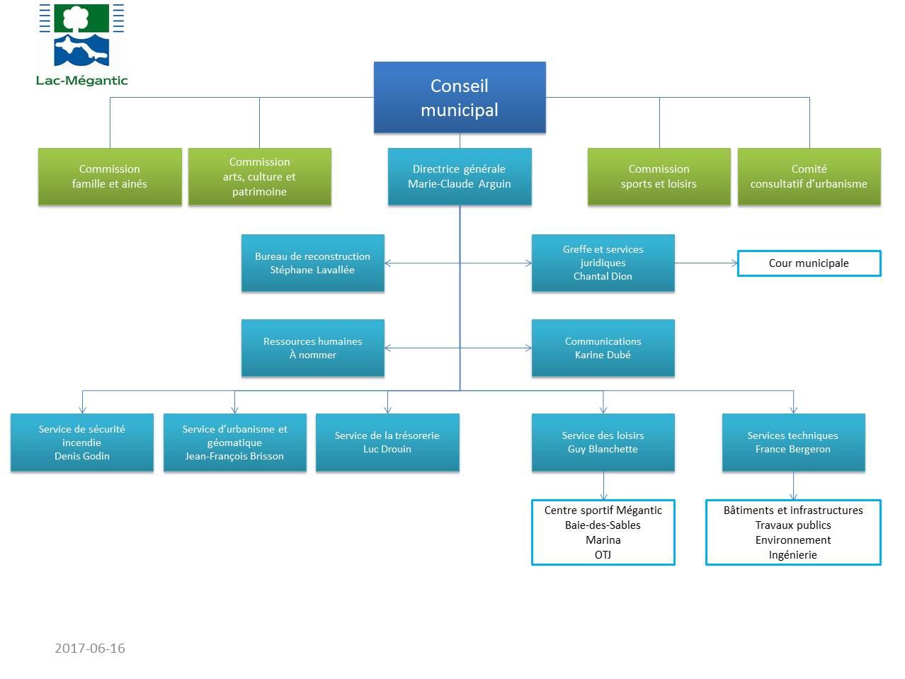 Organigramme général Ville Lac-Mégantic au 16 juin 2017